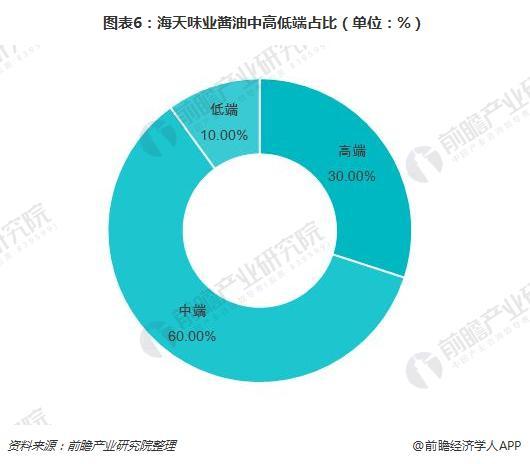 图表6:海天味业酱油中高低端占比(单位:%)