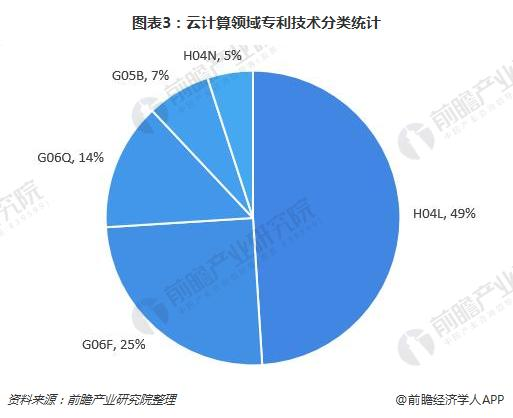 图表3:云计算领域专利技术分类统计