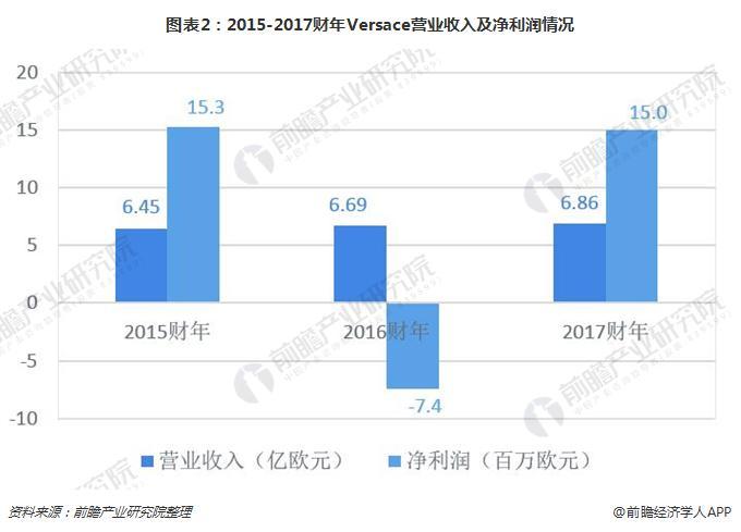 图表2:2015-2017财年Versace营业收入及净利润情况