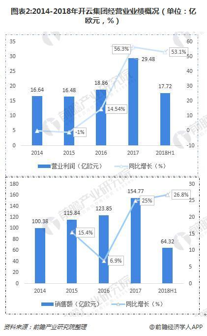 图表2:2014-2018年开云集团经营业业绩概况(单位:亿欧元,%)