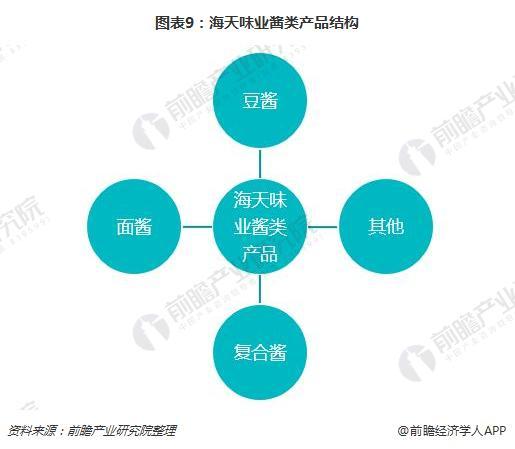 图表9:海天味业酱类产品结构