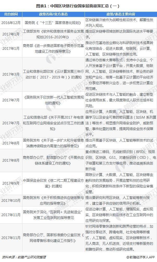 图表1:中国区块链行业国家层面政策汇总(一)