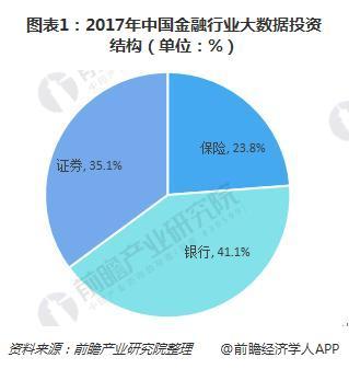 图表1:2017年中国金融行业大数据投资结构(单位:%)
