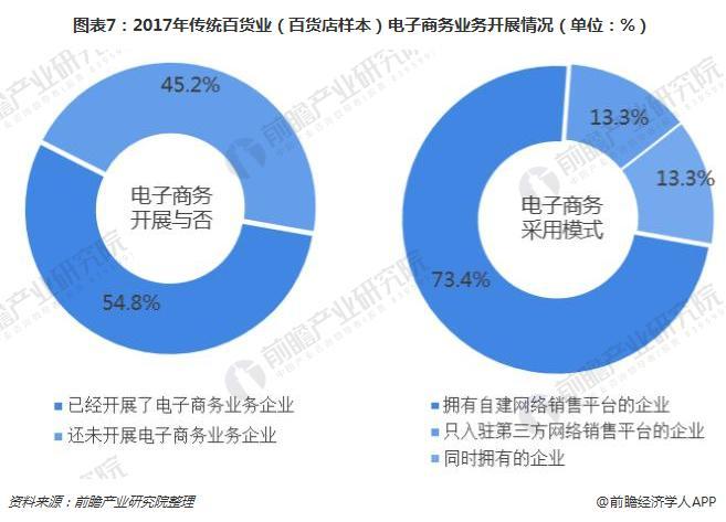 图表7:2017年传统百货业(百货店样本)电子商务业务开展情况(单位:%)