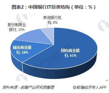 图表2:中国银行IT投资结构(单位:%)