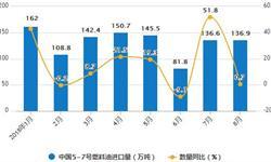 8月<em>燃料油</em>产量有所下降 累计产量为1593.3万吨