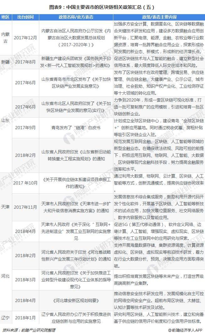 图表9:中国主要省市的区块链相关政策汇总(五)