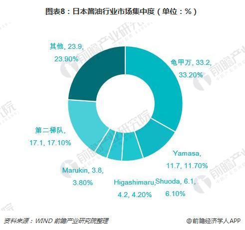 图表8:日本酱油行业市场集中度(单位:%)