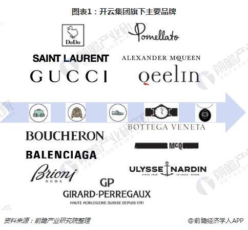 图表1:开云集团旗下主要品牌