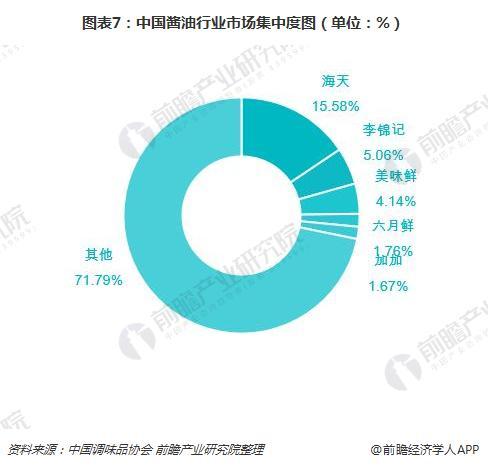 图表7:中国酱油行业市场集中度图(单位:%)