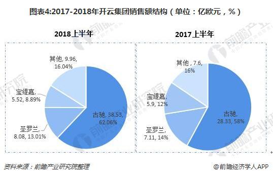 图表4:2017-2018年开云集团销售额结构(单位:亿欧元,%)