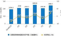 8月<em>船舶</em>出口量大幅度增长 月度出口量为2346艘