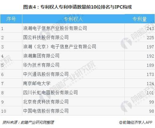图表4:专利权人专利申请数量前10位排名与IPC构成