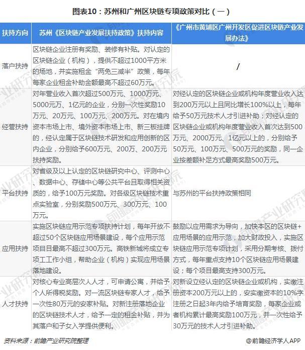 图表10:苏州和广州区块链专项政策对比(一)