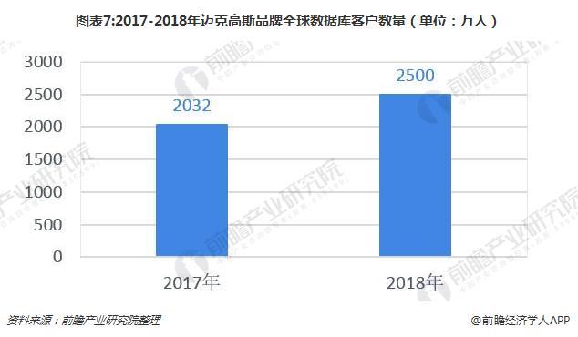 图表7:2017-2018年迈克高斯品牌全球数据库客户数量(单位:万人)