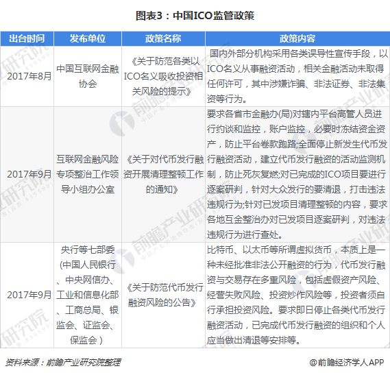 图表3:中国ICO监管政策