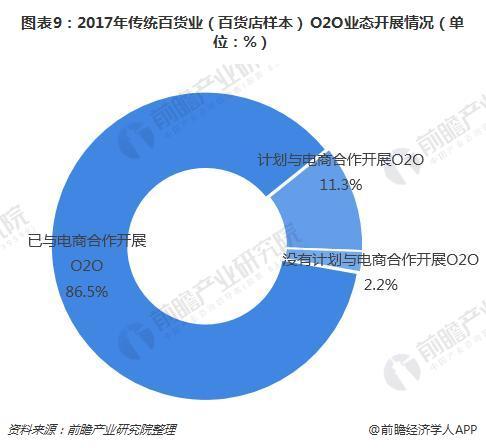 图表9:2017年传统百货业(百货店样本)O2O业态开展情况(单位:%)