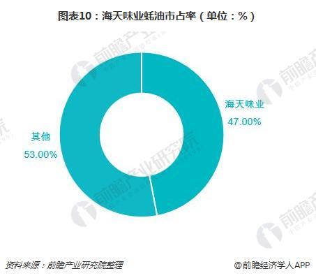 图表10:海天味业蚝油市占率(单位:%)
