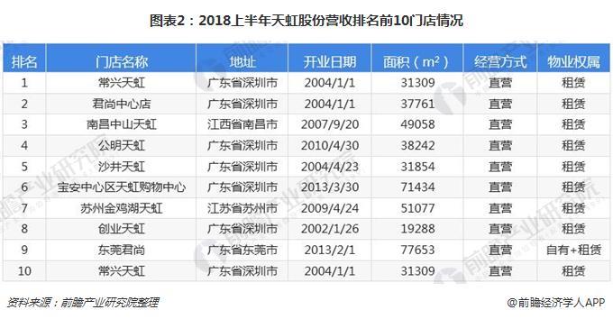 图表2:2018上半年天虹股份营收排名前10门店情况