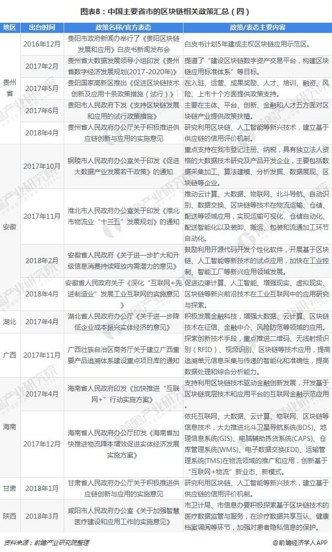 图表8:中国主要省市的区块链相关政策汇总(四)