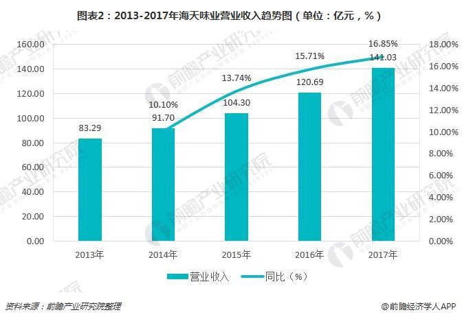 图表2:2013-2017年海天味业营业收入<a href=http://www.tzgcjie.com/qushi/ target=_blank class=infotextkey>趋势</a>图(单位:亿元,%)
