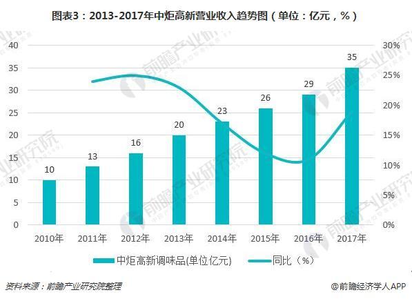 图表3:2013-2017年中炬高新营业收入趋势图(单位:亿元,%)