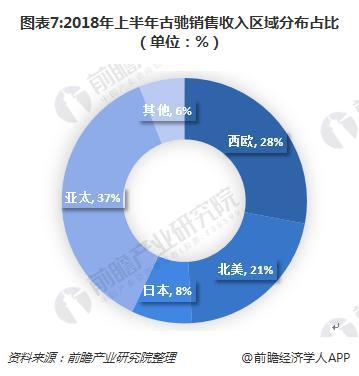 图表7:2018年上半年古驰销售收入区域分布占比(单位:%)