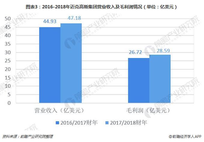图表3:2016-2018年迈克高斯集团营业收入及毛利润情况(单位:亿美元)