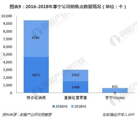 图表9:2016-2018年李宁公司销售点数量情况(单位:个)