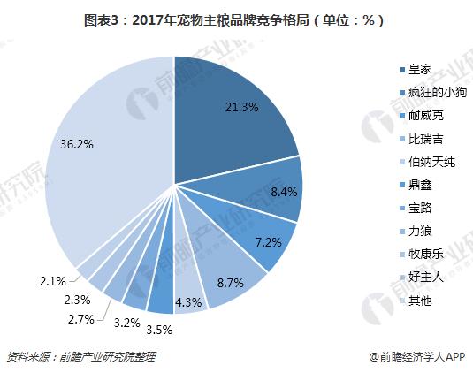 图表3:2017年宠物主粮品牌竞争格局(单位:%)