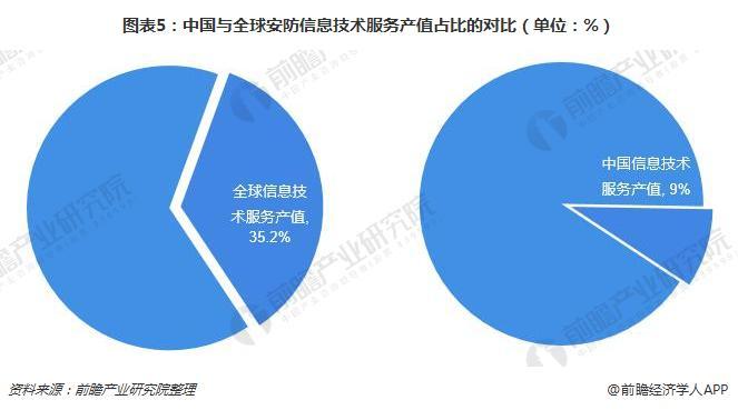 图表5:中国与全球安防信息技术服务产值占比的对比(单位:%)