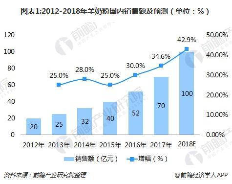 图表1:2012-2018年羊奶粉国内销售额及预测(单位:%)