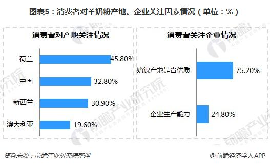 图表5:消费者对羊奶粉产地、企业关注因素情况(单位:%)