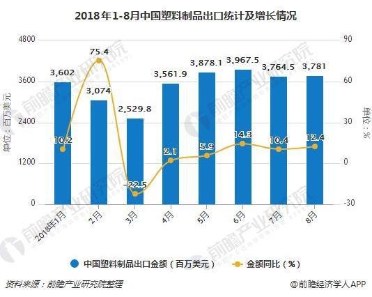 2018年1-8月中国塑料制品出口统计及增长情况