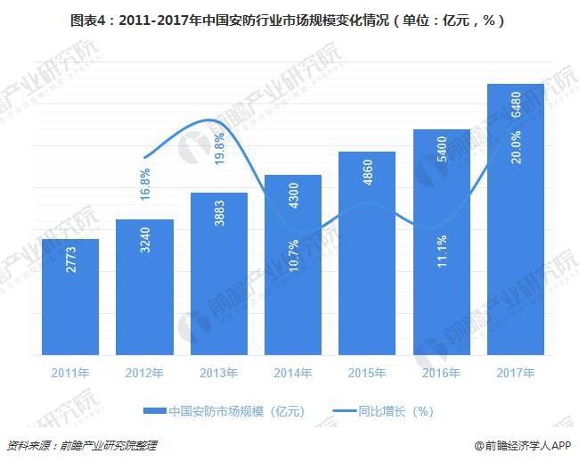 图表4:2011-2017年中国安防行业市场规模变化情况(单位:亿元,%)