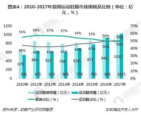 图表4:2010-2017年我国运动鞋服市场规模及比例(单位:亿元,%)