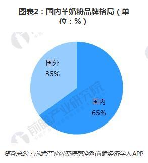 图表2:国内羊奶粉品牌格局(单位:%)
