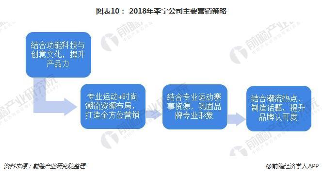 图表10: 2018年李宁公司主要营销策略