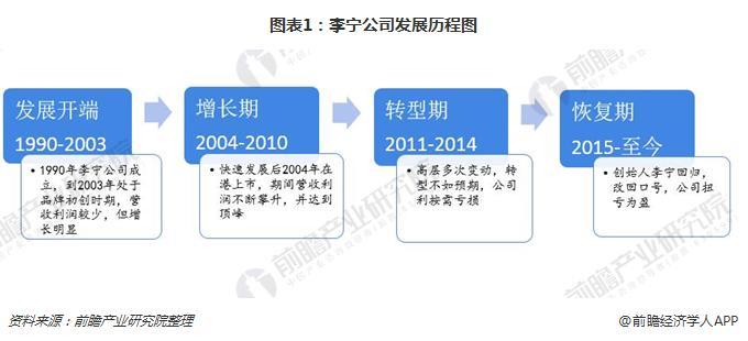 图表1:李宁公司发展历程图