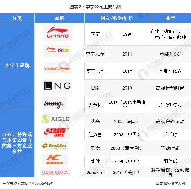 图表2:李宁公司主要品牌