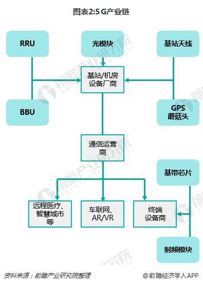 图表2:5G产业链