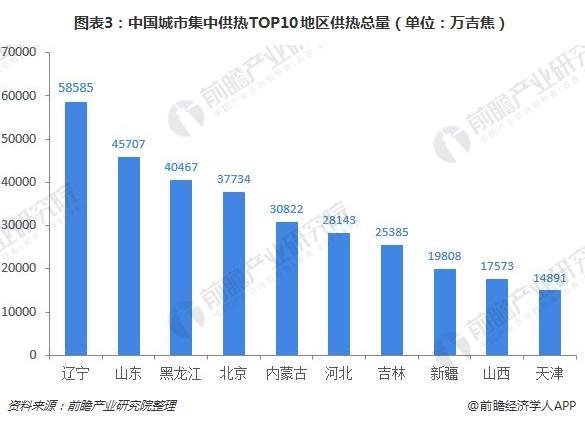 图表3:中国城市集中供热TOP10地区供热总量(单位:万吉焦)