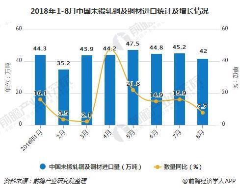 2018年1-8月中国未锻轧铜及铜材进口统计及增长情况