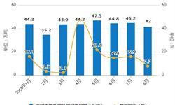 8月<em>铜</em><em>材</em>产量再次下降 累计产量为1091.6万吨