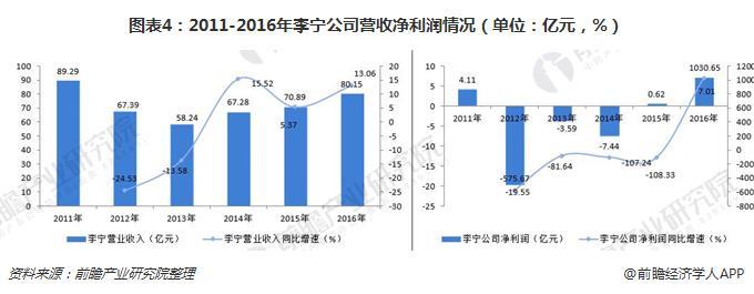 图表4:2011-2016年李宁公司营收净利润情况(单位:亿元,%)