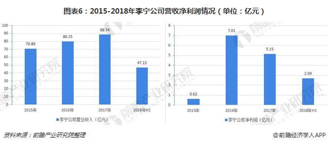 图表6:2015-2018年李宁公司营收净利润情况(单位:亿元)