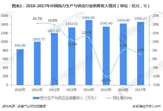 图表1:2010-2017年中国热力生产与供应行业销售收入情况(单位:亿元,%)