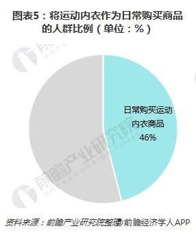 图表5:将运动内衣作为日常购买商品的人群比例(单位:%)