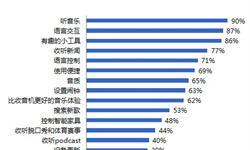 在线音乐市场推动智能音箱发展 天猫、小米市占率提高