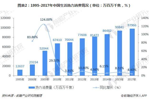 图表2:1995-2017年中国生活热力消费情况(单位:万百万千焦,%)